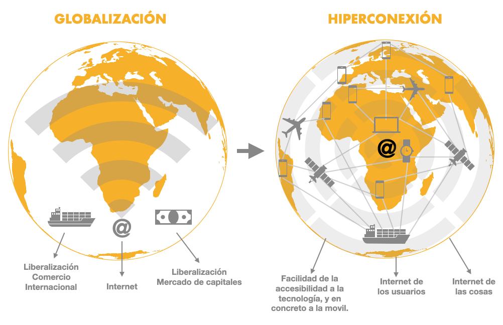 transformación de un mundo globalizado a uno hiperconectado