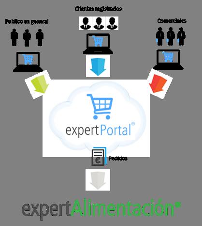 PORTAL E-COMMERCE  integrado con ERP Alimentacion en Cloud