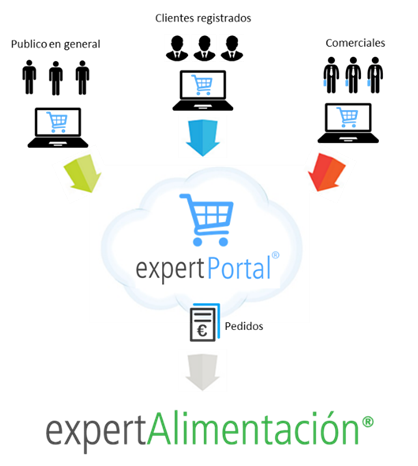 PORTAL E-COMMERCE  integrado con ERP Alimentacion en Cloud