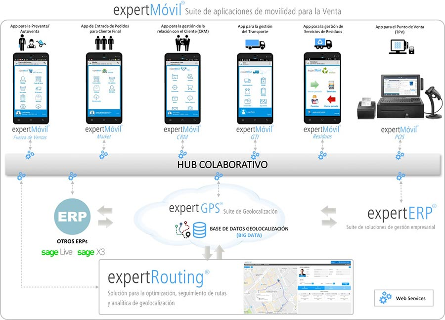 Aplicaciones moviles integradas con ERP