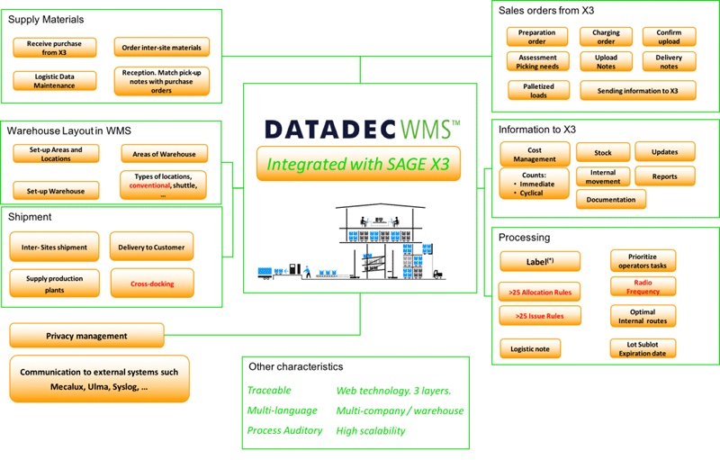 COMPLETE SOLUTION FOR MANAGING WAREHOUSES WITH SAGE X3