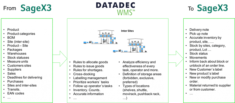 HOW INFORMATION FLOWS BETWEEN DATADEC WMS AND SAGE X3