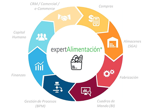 Expert ERP Alimentación en Cloud, software completo e integrado