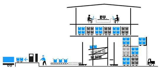 SGA sistema avanzado de gestion de almacen caotico