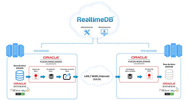 Arquitectura RealTimeDB