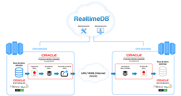 Arquitectura RealTimeDB en oracle cloud