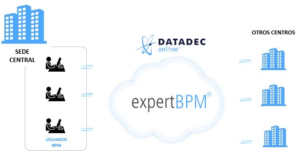 Modelo BPM CLOUD COMPUTING