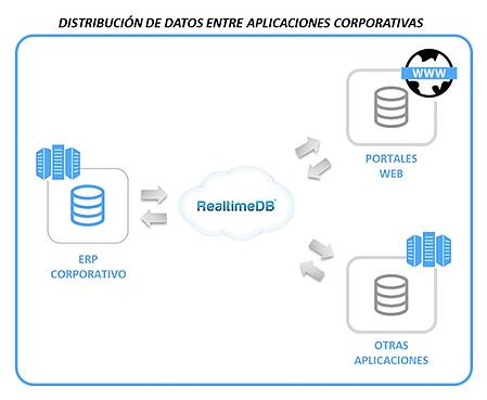 REPLICADO DATOS ENTRE APLICACIONES CORPORATIVAS