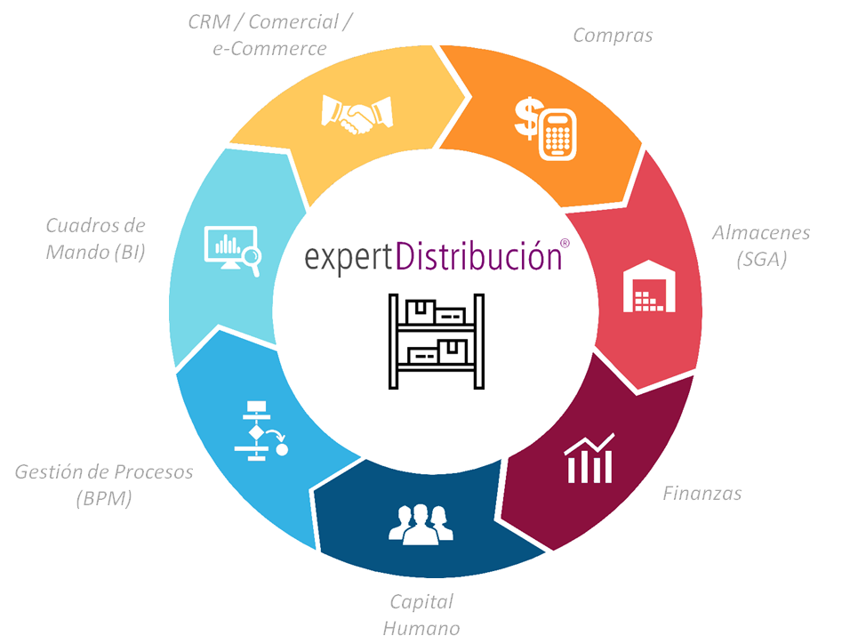 ERP Distribucion en Cloud completo e integrado