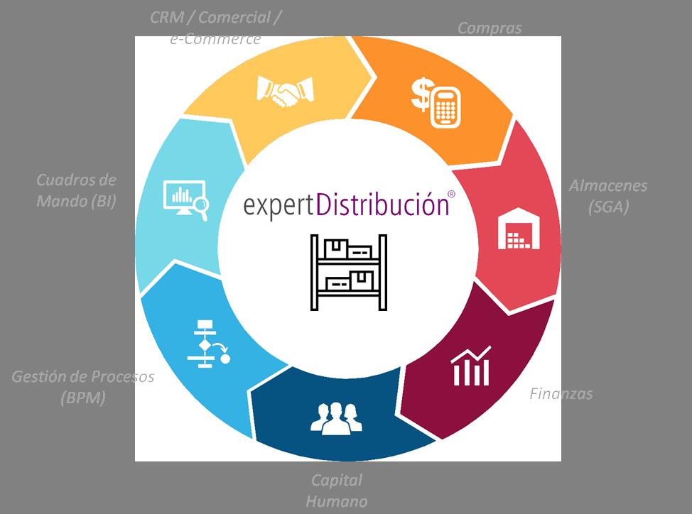 ERP Distribucion en Cloud completo e integrado