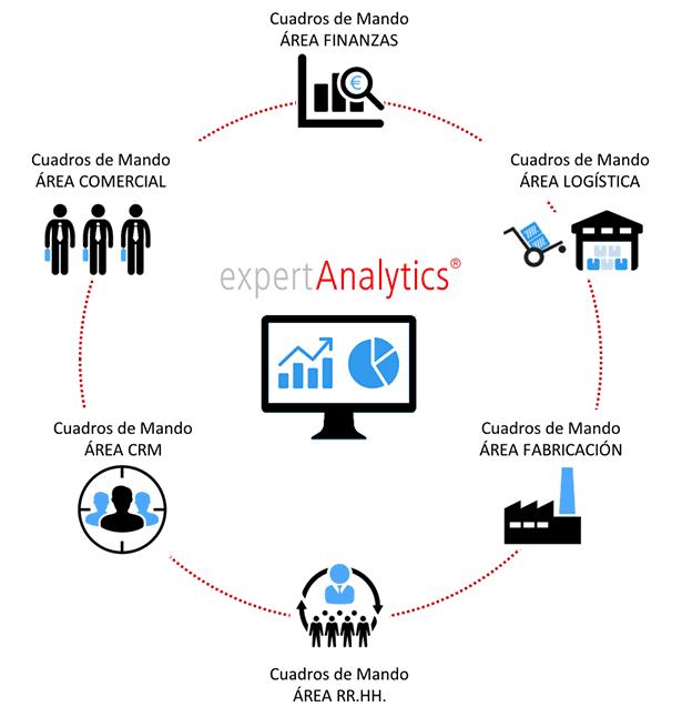 integrado con el ERP y otras aplicaciones de negocio