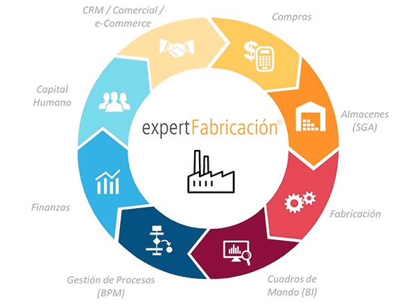erp cloud fabricantes