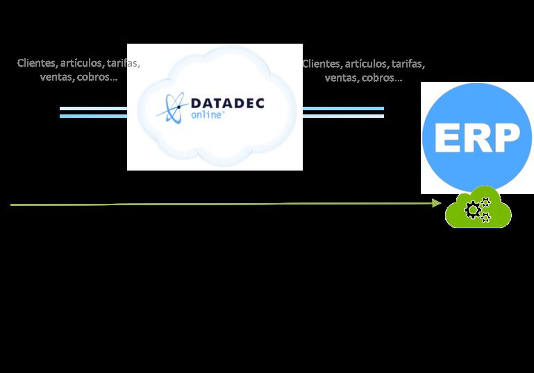 integracion de datos con el ERP