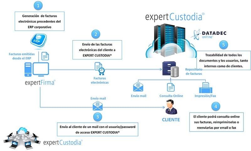 Custodia de facturas electrónicas de clientes desde expert FIRMA