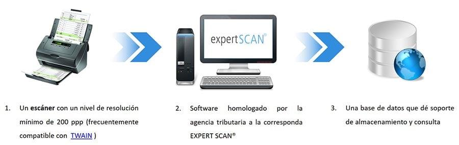 ¿Qué elementos requiere un proceso de digitalización certificada?
