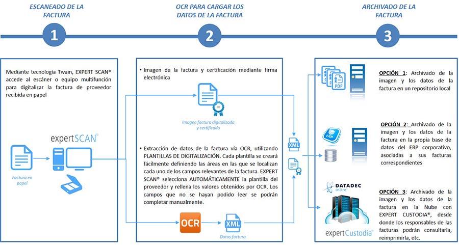 Digitalización de facturas por OCR