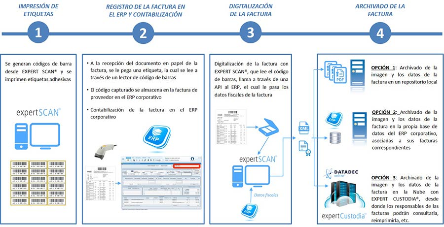 Digitalización de facturas por lectura de códigos de barra