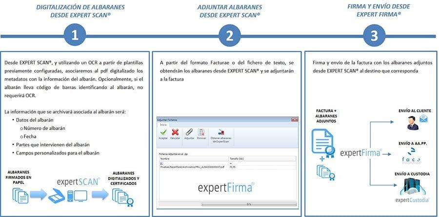 Digitalización de albaranes para adjuntar a facturas electrónicas desde expert Firma