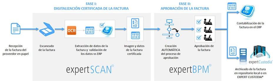 Aprobación de facturas digitalizadas con expert BPM