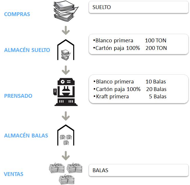 PROCESO DE ALMACENES