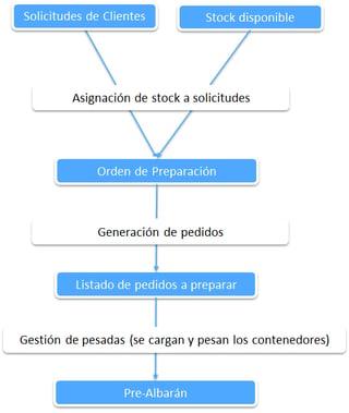 VENTA DE MATERIAL RECICLADO
