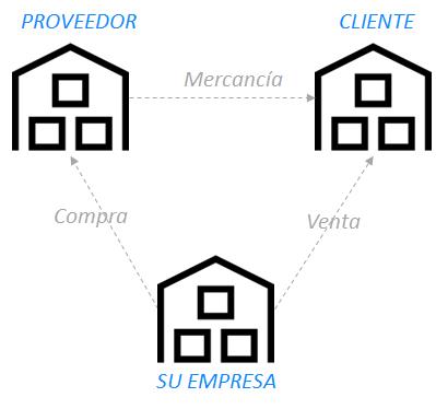 GESTIÓN DE TRÁNSITOS