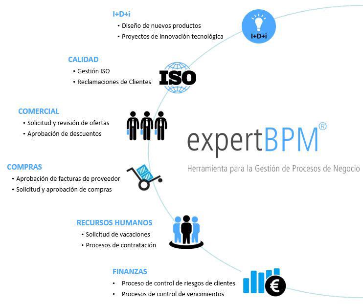 Gestion Procesos BPM Workflow