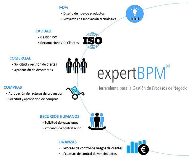 Gestion Procesos BPM Workflow
