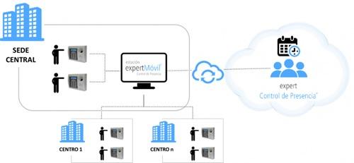modalidad control de presencia en cloud