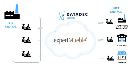 mueble cloud