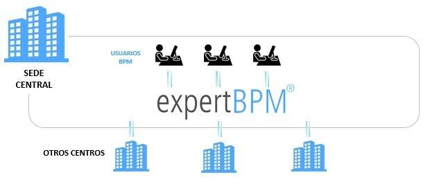 BPM On Premise