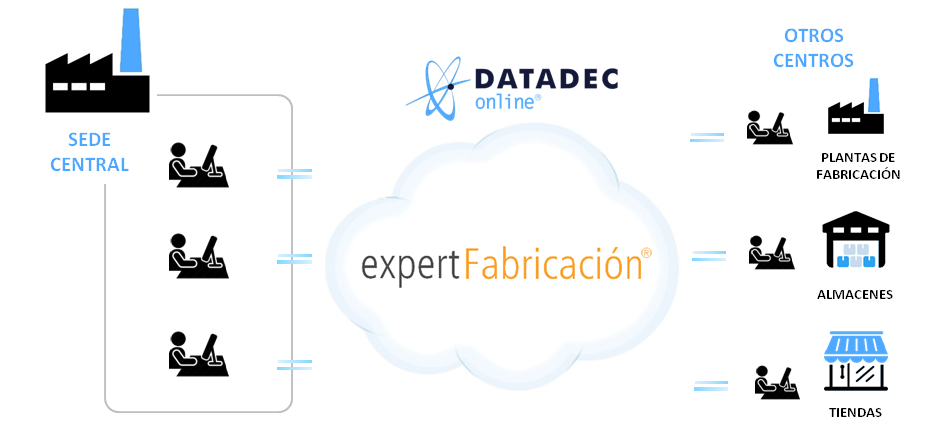 Modelo ERP CLOUD COMPUTING