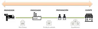 GESTIÓN TOTAL DE LA TRAZABILIDAD con ERP Alimentacion en Cloud