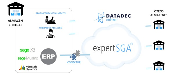 sga cloud computing