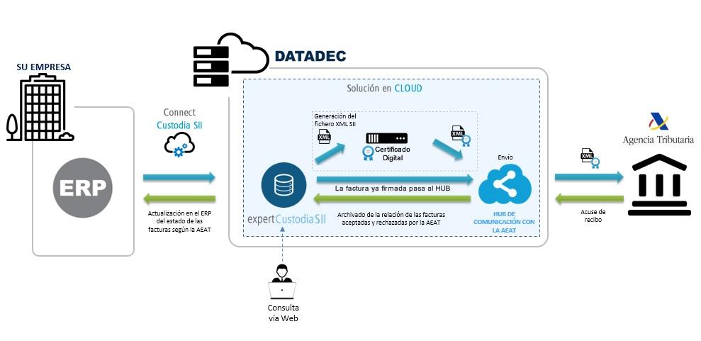 SII Version Cloud Colaborador Social