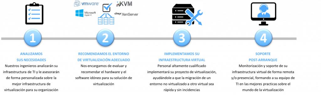 virtualizacion experiencia