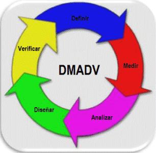 Esquema-del-proceso-DMADV-306x300.png