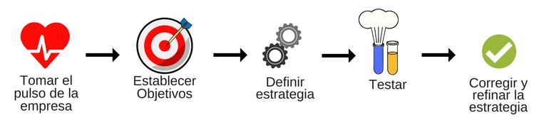 Pasos para crear un plan de comunicación interna en una empresa.