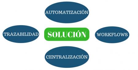 Soluciones para aumentar la productividad laboral en una empresa.