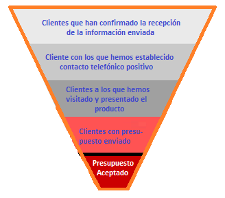 funnel-con-CRM-328x288.png