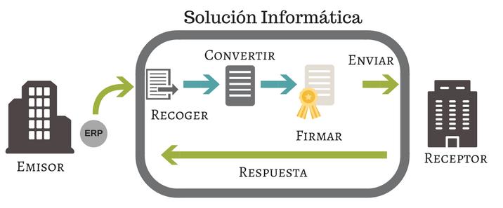 Solución Informática para enviar factura electrónica.