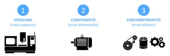 maquina componente subcomponente