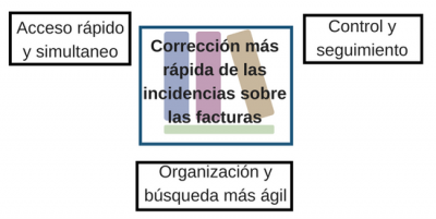 Rápida corrección de incidencias con Lean Office.