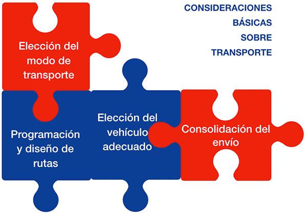 consideraciones transporte