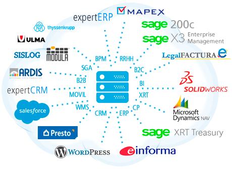 integracion entre aplicaciones y con otros fabricantes de software
