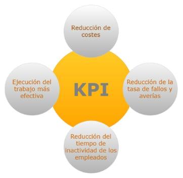 beneficios del uso de kpis