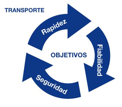 objetivos_transporte
