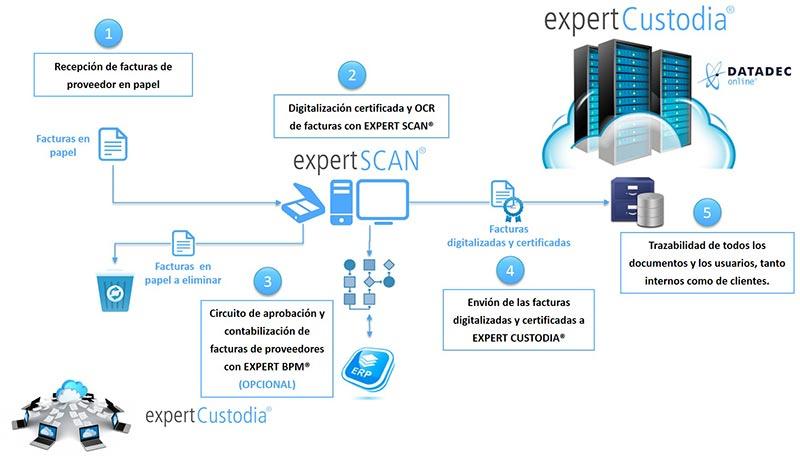 Custodia de facturas de proveedor digitalizadas y certificadas desde expert SCAN