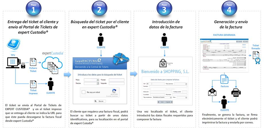 Portal de Tickets en expert Custodia