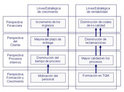 La Gestión Estratégica a través del Cuadro de Mando Integral